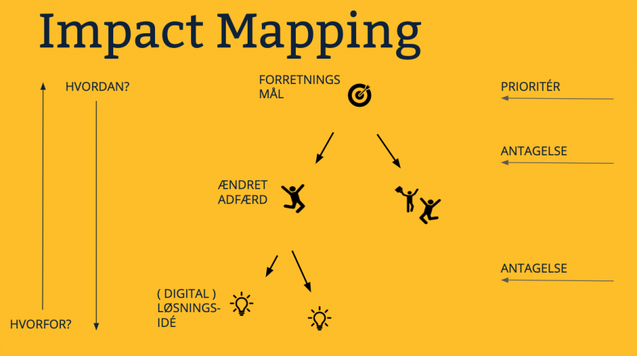 Impact Mapping i Reload